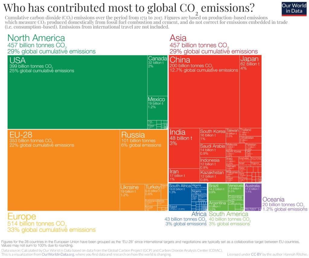 ¿Quién ha contribuido más a las emisiones mundiales de CO2?
