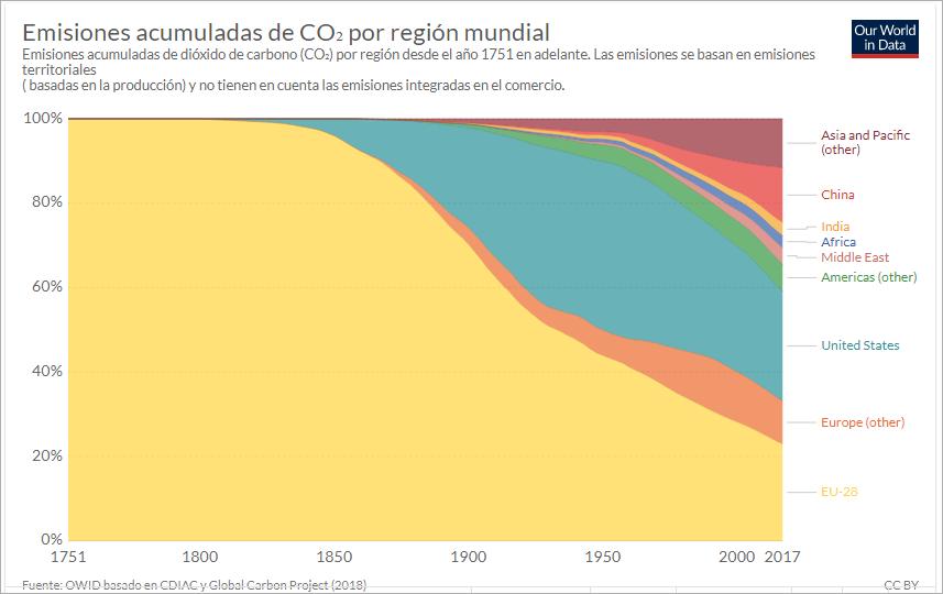 Emisiones acumuladas de CO2, por región mundial